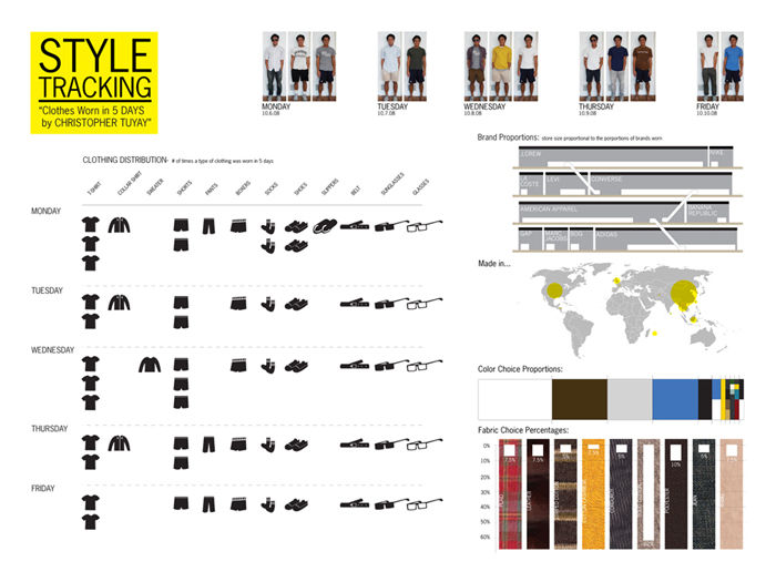Style tracker Fashion style categories list