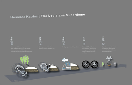 Infographic Timeline on Hurricane Katrina